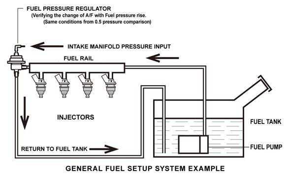 sard fuel pressure regulator installation instructions
